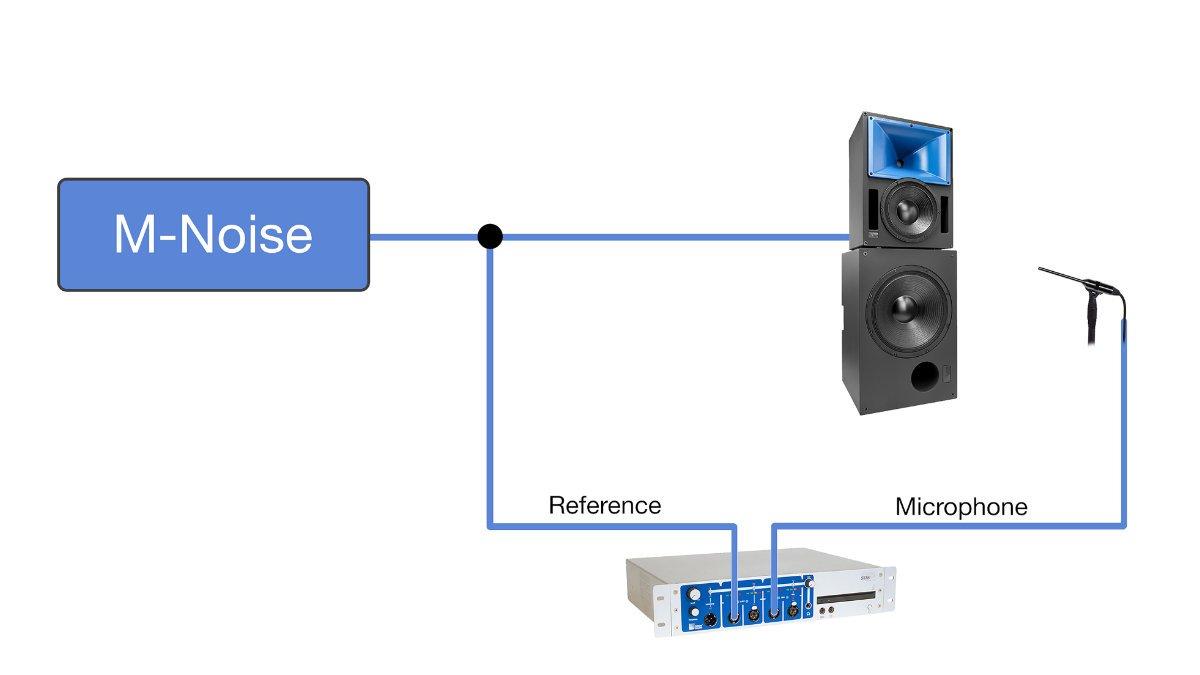 Meyer Sound M-Noise für Lautsprecher SPL Messungen vorgestellt