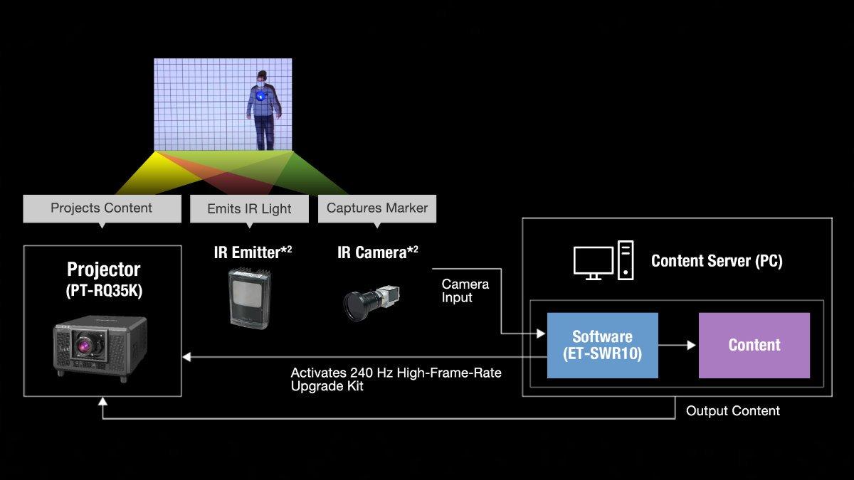 Panasonic präsentiert Echtzeit-Tracking für Projection Mapping